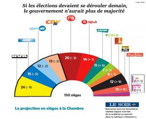 sondage mai 2016 élections 2018